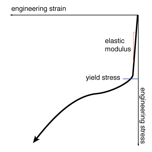 how to find absolute maximum compressive stress